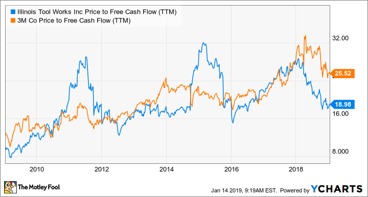 ITW Price to Free Cash Flow (TTM) Chart