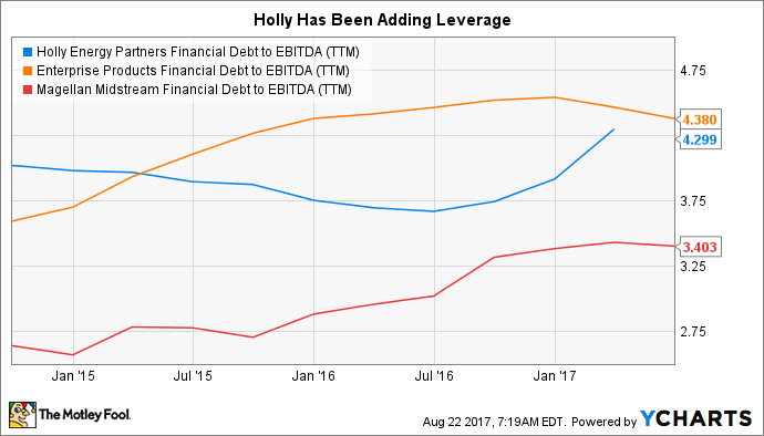 HEP Financial Debt to EBITDA (TTM) Chart