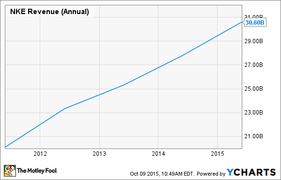 NKE Revenue (Annual) Chart