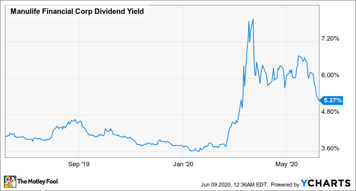 MFC Dividend Yield Chart