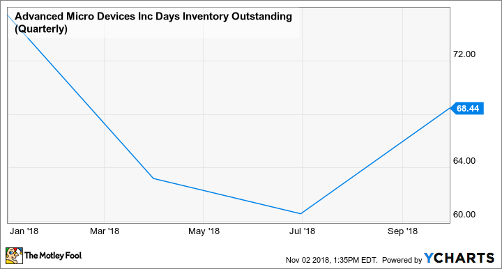 AMD Days Inventory Outstanding (Quarterly) Chart