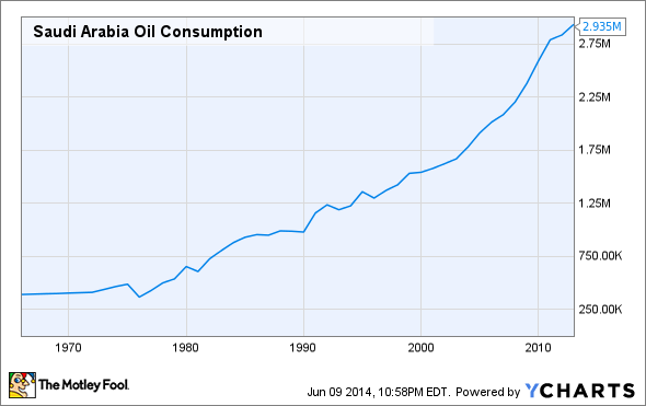 Saudi Arabia Oil Consumption Chart