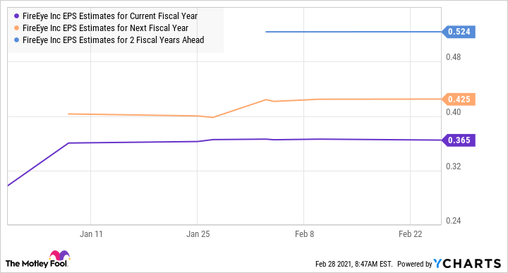 FEYE EPS Estimates for Current Fiscal Year Chart