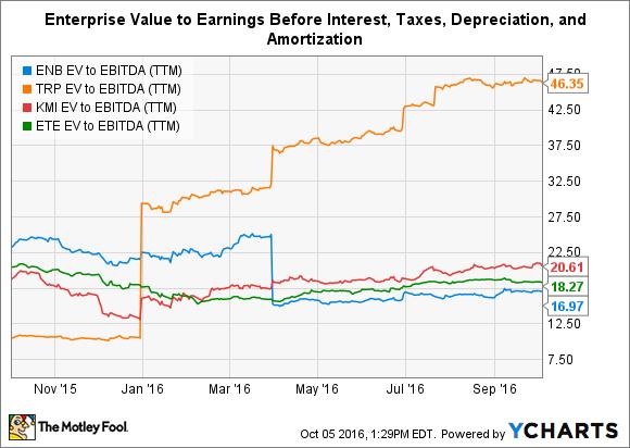 ENB EV to EBITDA (TTM) Chart