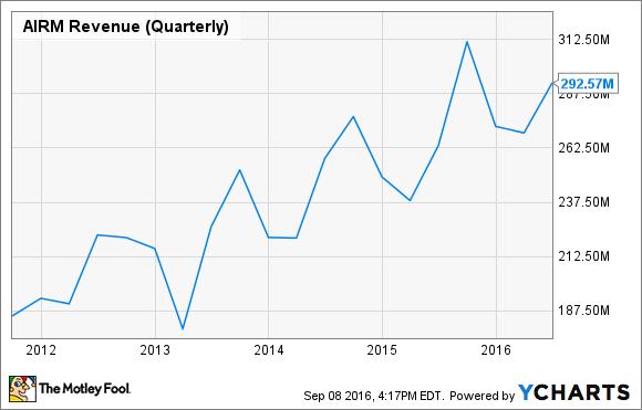 AIRM Revenue (Quarterly) Chart