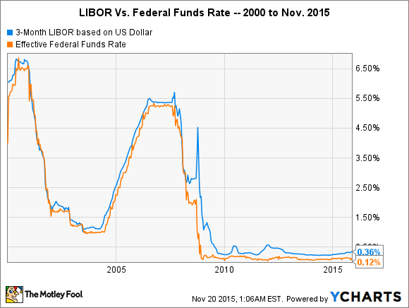 3-Month LIBOR based on US Dollar Chart