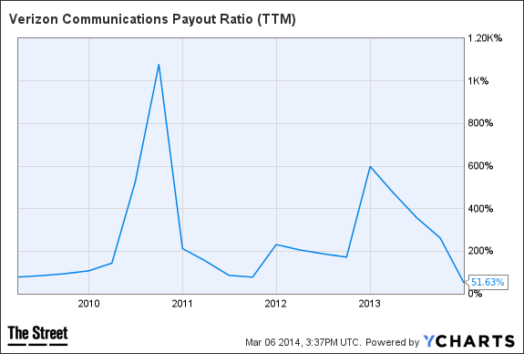VZ Payout Ratio (TTM) Chart