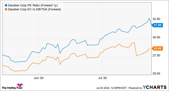 DHR PE Ratio (Forward 1y) Chart