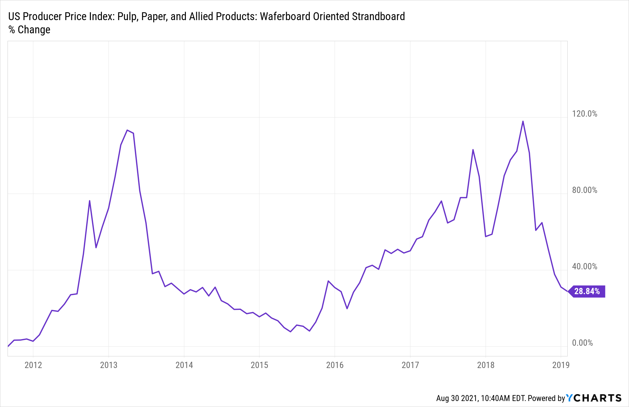 US Producer Price Index: Pulp, Paper, and Allied Products: Waferboard Oriented Strandboard Chart