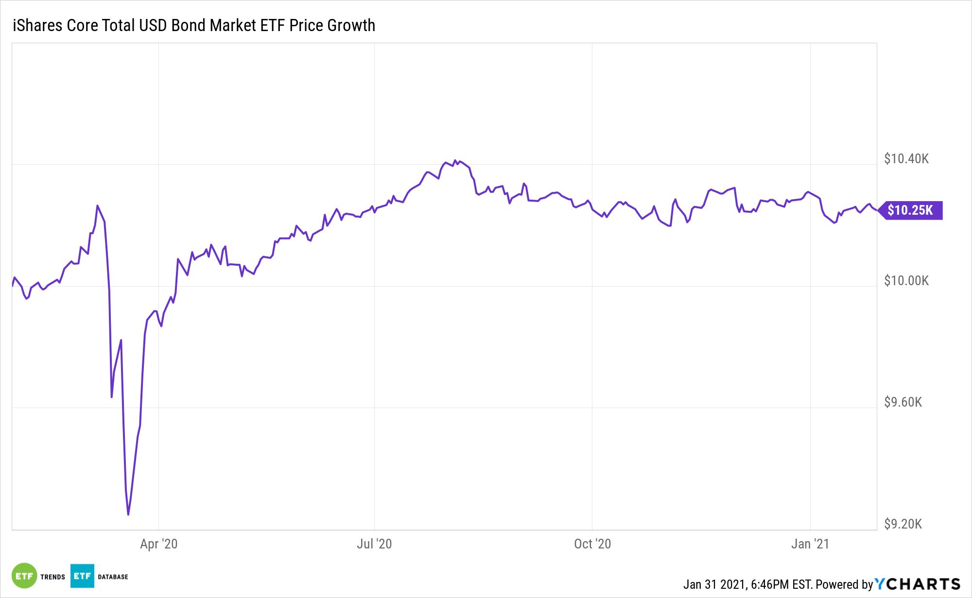 IUSB Chart