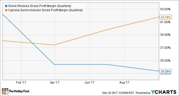 SWIR Gross Profit Margin (Quarterly) Chart