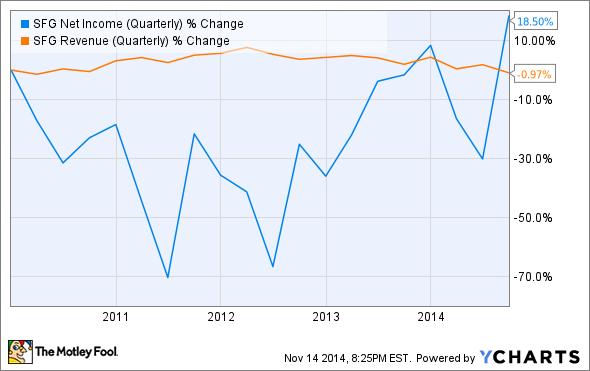 SFG Net Income (Quarterly) Chart