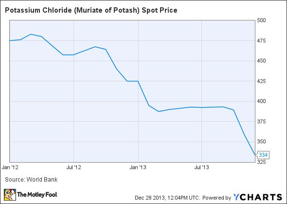 Potassium Chloride (Muriate of Potash) Spot Price Chart