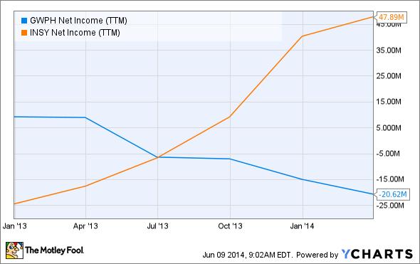 GWPH Net Income (TTM) Chart