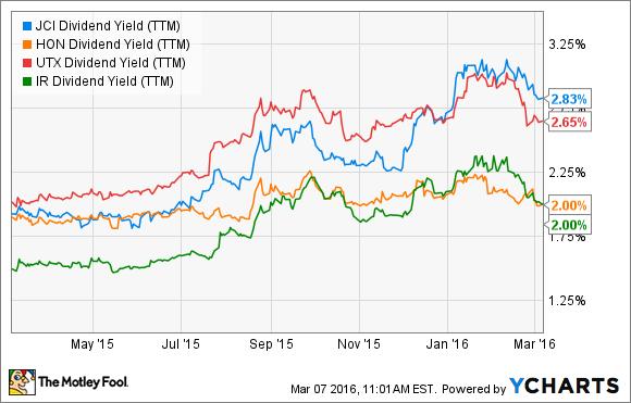 JCI Dividend Yield (TTM) Chart