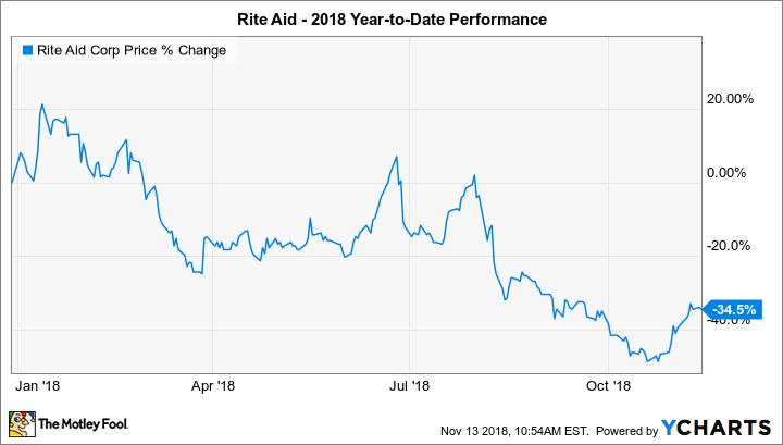 RAD Chart