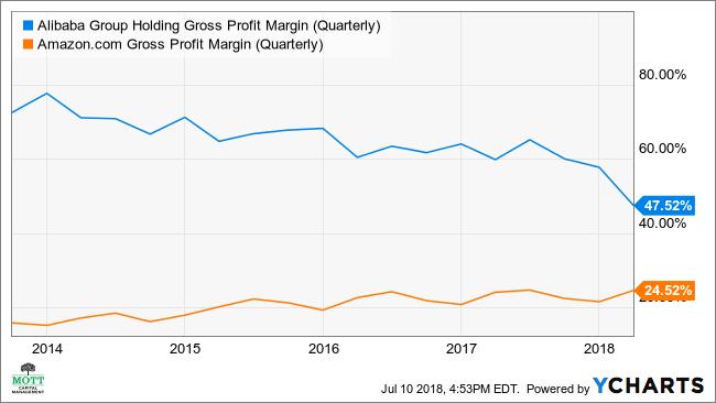 BABA Gross Profit Margin (Quarterly) Chart