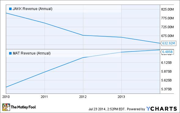 JAKK Revenue (Annual) Chart