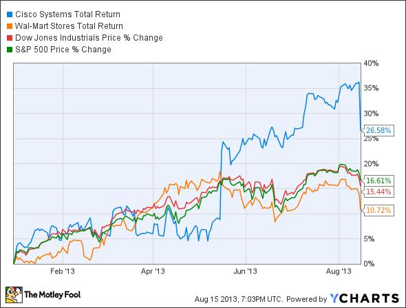 CSCO Total Return Price Chart