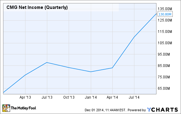 CMG Net Income (Quarterly) Chart