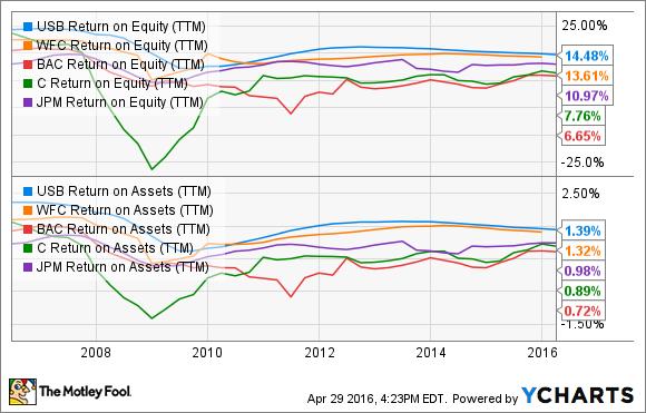 USB Return on Equity (TTM) Chart