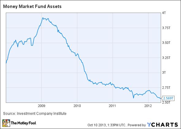 Money Market Fund Ets Chart
