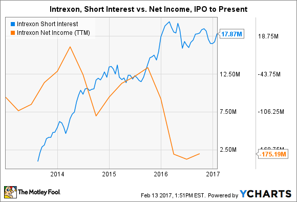 XON Short Interest Chart