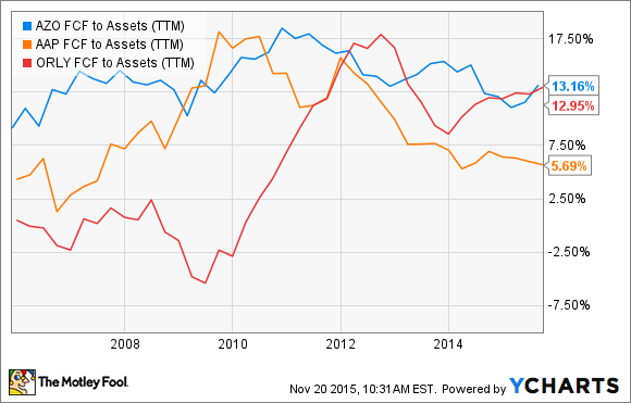 AZO FCF to Assets (TTM) Chart