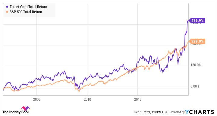 TGT Total Return Level Chart