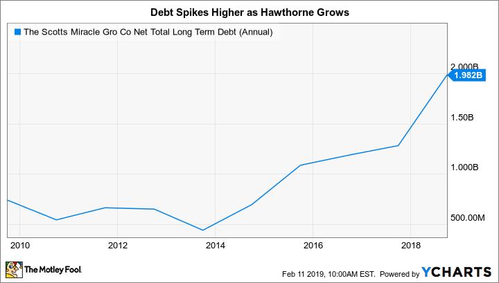 SMG Net Total Long Term Debt (Annual) Chart