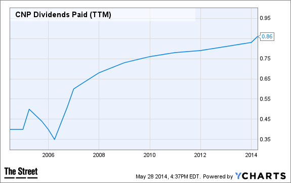 CNP Dividends Paid (TTM) Chart