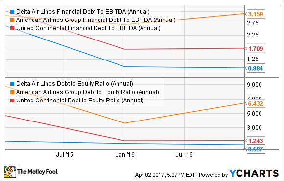 DAL Financial Debt To EBITDA (Annual) Chart