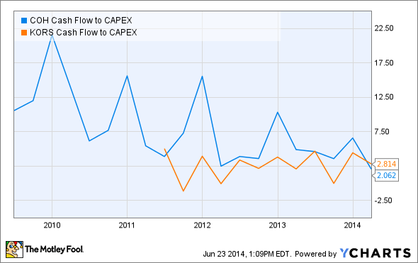 COH Cash Flow to CAPEX Chart