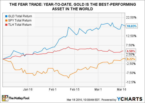 GLD Total Return Price Chart