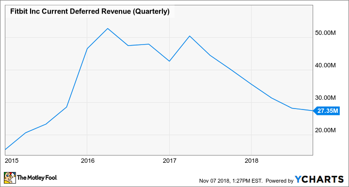 FIT Current Deferred Revenue (Quarterly) Chart