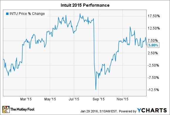 INTU Chart