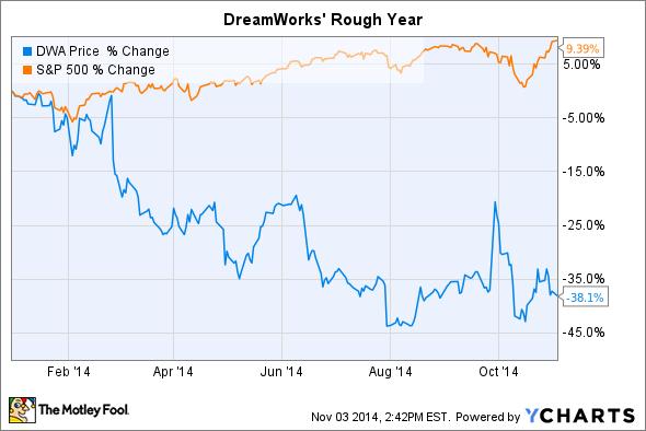 DWA Chart