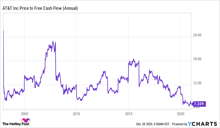 T Price to Free Cash Flow (Annual) Chart