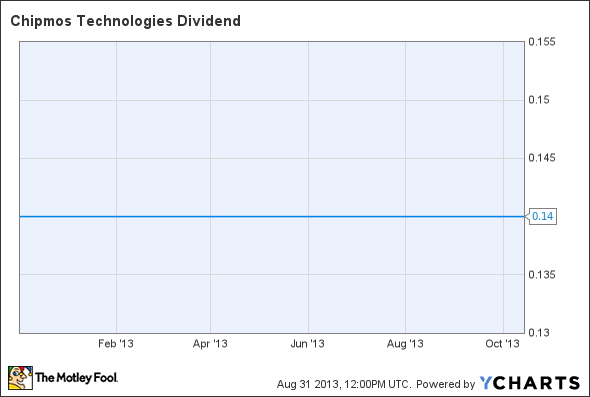 IMOS Dividend Chart