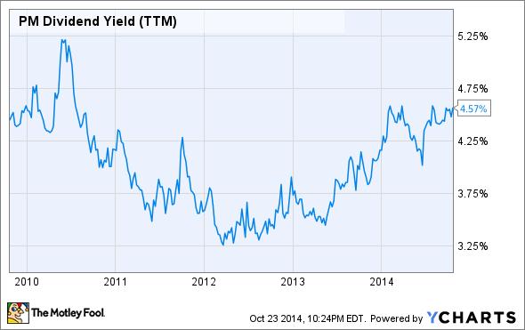 PM Dividend Yield (TTM) Chart