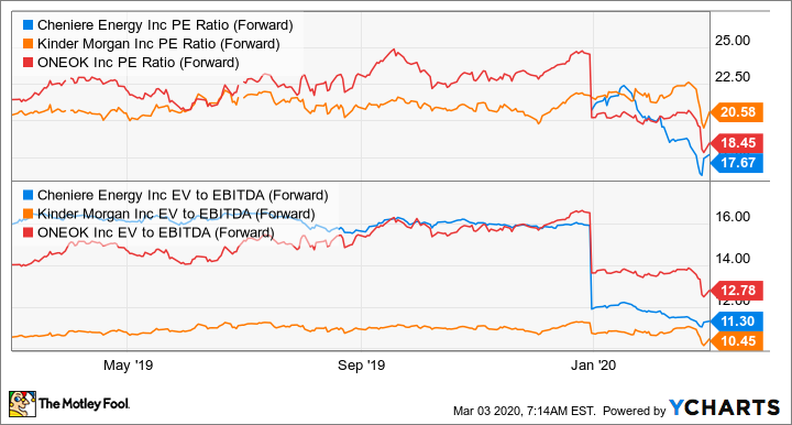 LNG PE Ratio (Forward) Chart