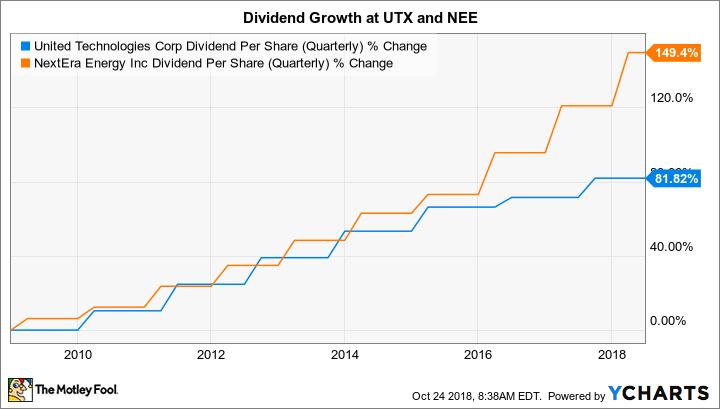 UTX Dividend Per Share (Quarterly) Chart