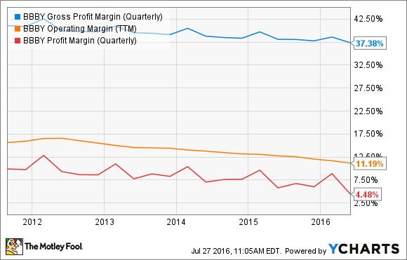 BBBY Gross Profit Margin (Quarterly) Chart