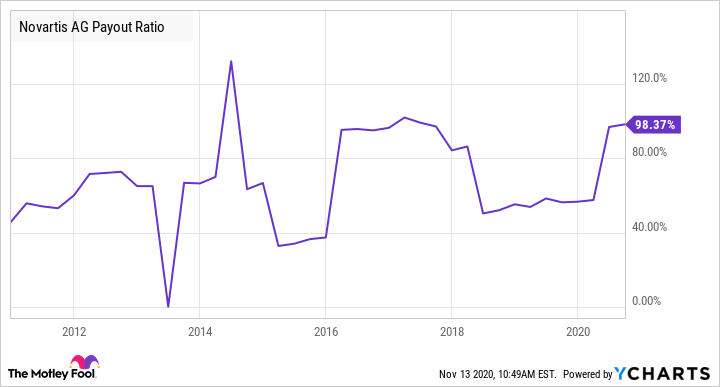 NVS Payout Ratio Chart