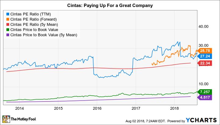 CTAS PE Ratio (TTM) Chart
