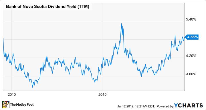 BNS Dividend Yield (TTM) Chart