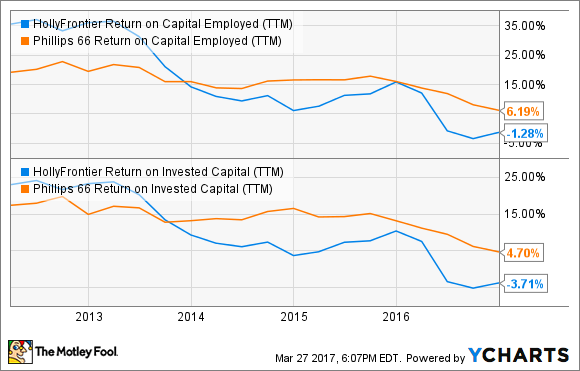 HFC Return on Capital Employed (TTM) Chart