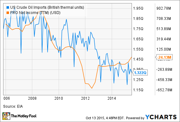 US Crude Oil Imports Chart