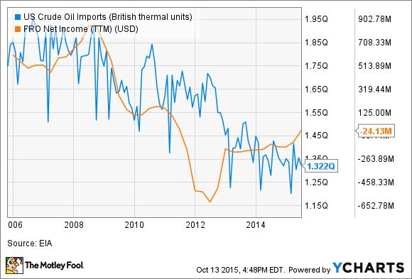 US Crude Oil Imports Chart