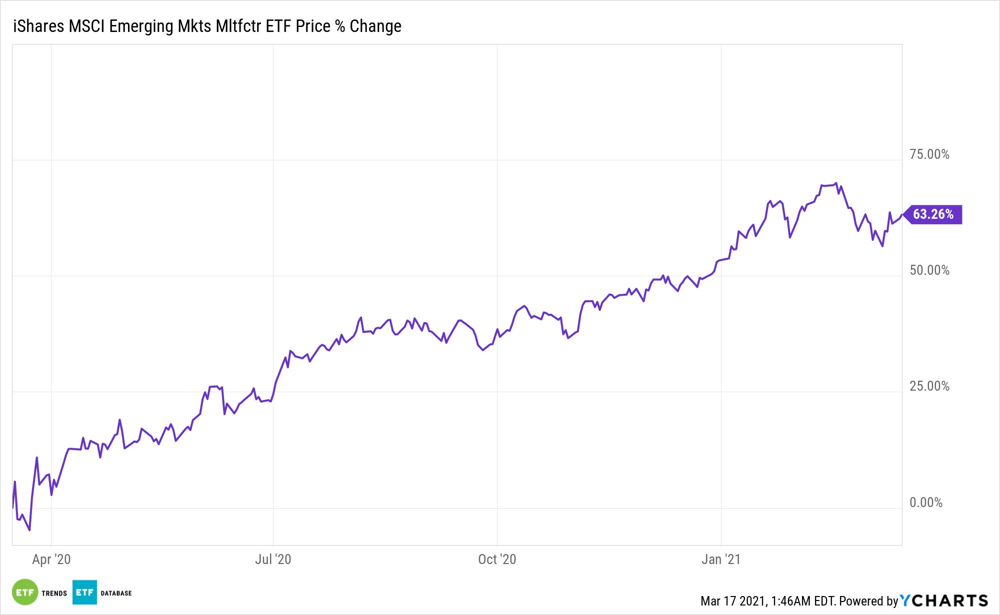 EMGF Chart